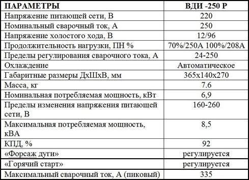 Данные инвертора Патон ВДИ-250Р