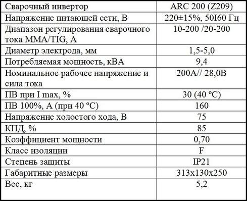Характеристики Jasic ARC 200 Z209
