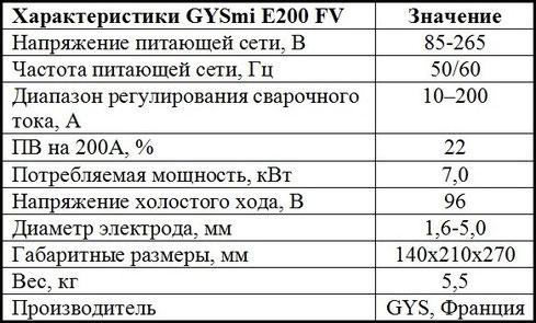 gysmi E200 FV характеристики