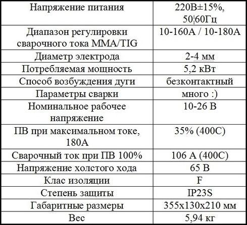 Характеристики Jasic TIG-180P w211