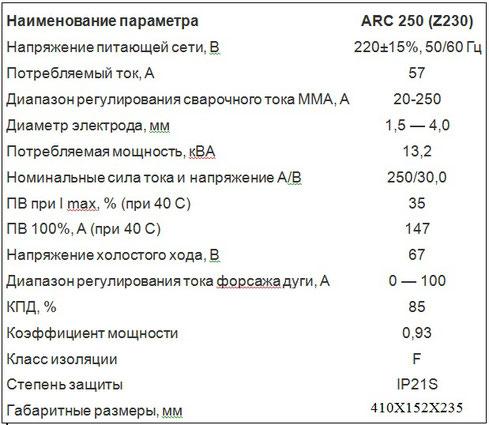 Описание данных Jasic ARC-250 Z230