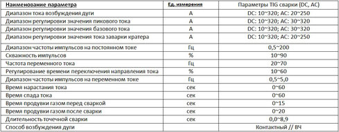 Регулировки JASIC TIG 315 ACDC E106