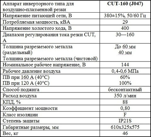 ХАрактеристики Jasic CUT 160 (j47)