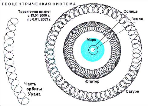 Рис. 4. Орбиты Юпитера, Сатурна, Урана в геоцентрической системе.