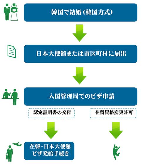 国際結婚とビザ申請のながれ(韓国側)