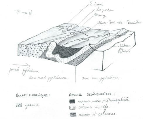 Coupe géologique, réalisation originale Sébastien Zito.