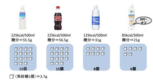 飲料水に含まれる糖分