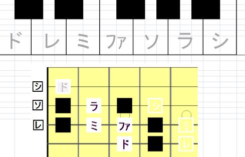 段階的に、鍵盤の理解と指板および五線への置き換えを導く、こどもギター教材