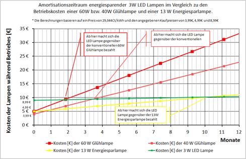 Armortisationszeitraum eines LED Leuchtmittels
