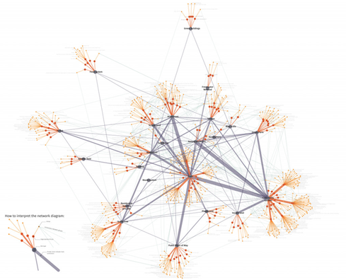 """Network mapping of the environmental stewardship groups from the STEW-MAP program of the US Forest Service, presented at the Queens Museum exhibit """"Who Takes Care of New York"""" in September 2019. Source: click on photo"""