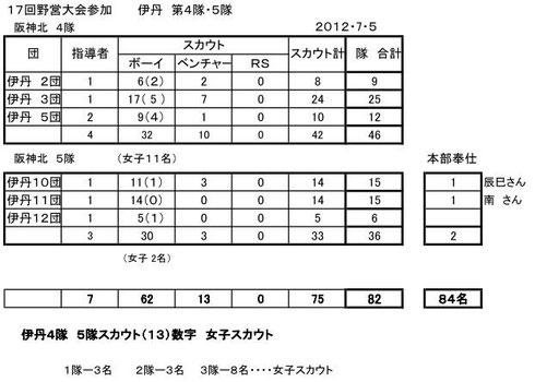 阪神北4,5隊(伊丹各団)