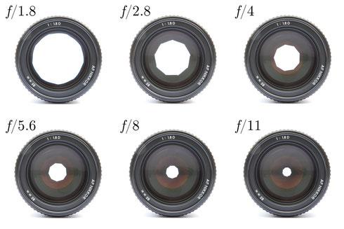 Objektiv mit verschieden weit geöffneter Irisblenden im Vergleich (wikipedia, KoeppiK)