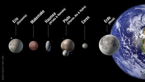 Die offiziellen Zwergplaneten im Größenvergleich (astrocorner.de, Link auf der Abbildung)