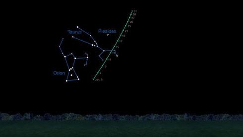 Laufbahn des Kometen Lovejoy im Januar (Credit: NASA/JPL-Caltech)