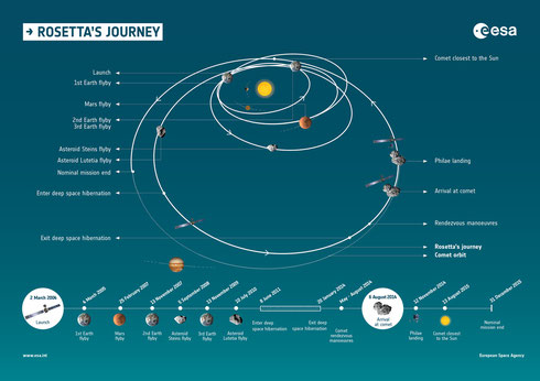 Mission Rosetta: Timeline und Milestones. (Credit: ESA)