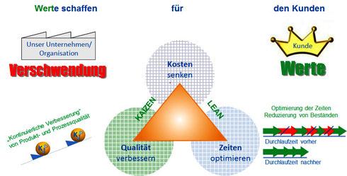 Bild: Möglichkeiten des KVP in der Produktion