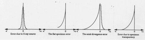 図5.誤差によるピークの変形について、プロファイルの誤差の傾向