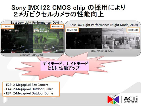 Sony IMX122 CMOS chip採用