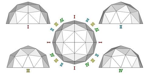 ハーフドーム  平面・正面ⅠⅡⅢⅣ