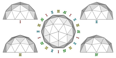 10角形ドーム  平面・正面ⅠⅡⅢⅣ