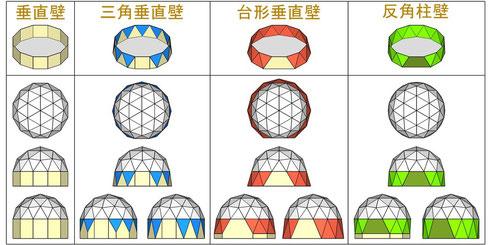 正12角形ドームの 壁