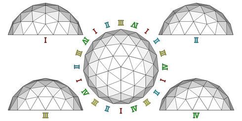 正15角形ドーム  平面・正面ⅠⅡⅢⅣ