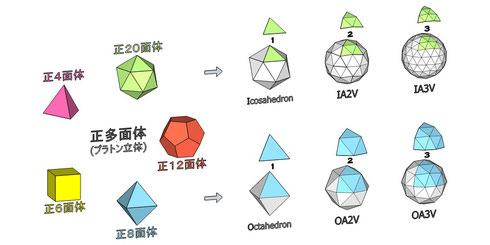 フラードーム ~ 正多面体の分割