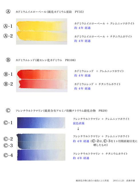 硫黄化合物と鉛白の混色による黒変-1