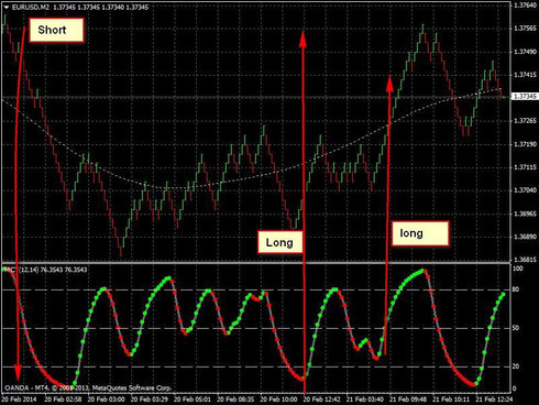Line chart trading system