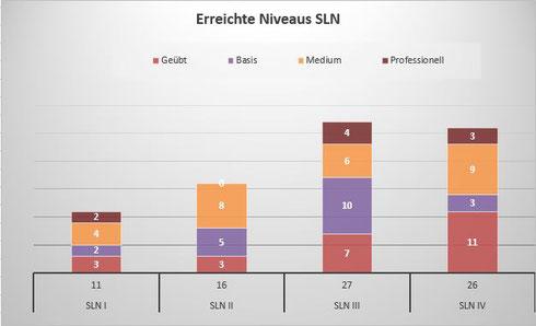 Übersicht über die vier SLN-Prüfungstermine/Quelle: AK Schießwesen