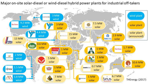 Major on-site solar-diesel or wind-diesel hybrid power plants for industrial off-takers