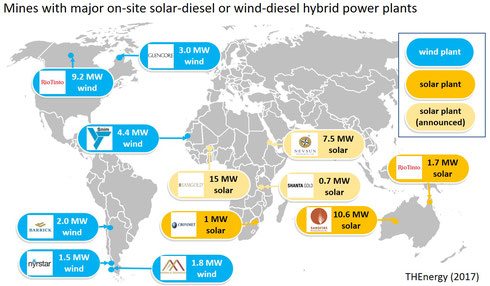 Figure 1: Overview of solar-diesel and wind-diesel hybrid projects