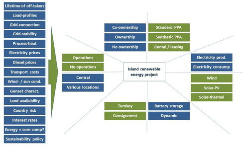 Complex decision space for renewable energy projects on islands
