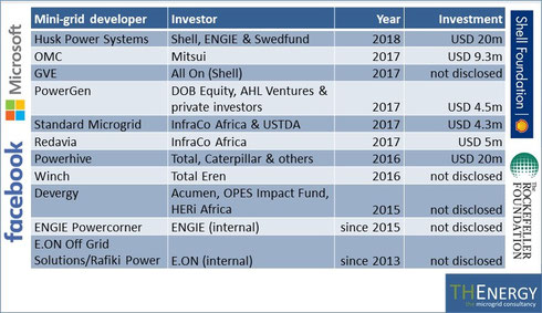 Main investment activities and stakeholders in the mini-grid market.