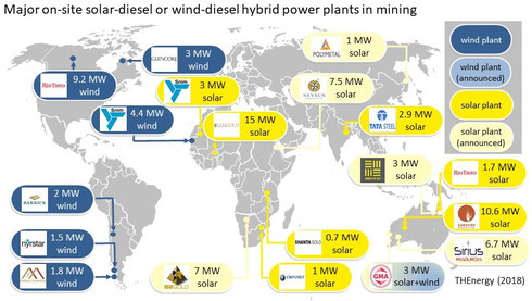 Major on-site solar-diesel or wind-diesel hybrid power plants in mining - (c) THEnergy