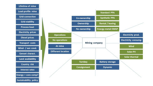 Complex decision space for renewable projects of mining companies