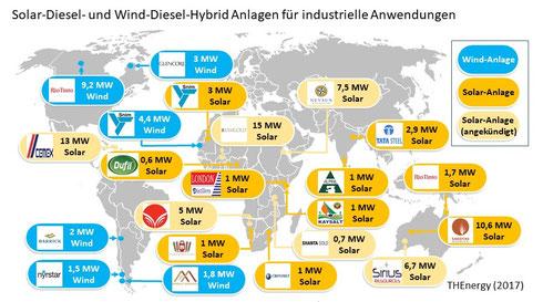 Solar-Diesel- und Wind-Diesel-Hybrid Anlagen für industrielle Anwendungen