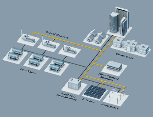 Wind-solar-diesel-hybrid power plant with storage - (c) and courtesy of Siemens AG