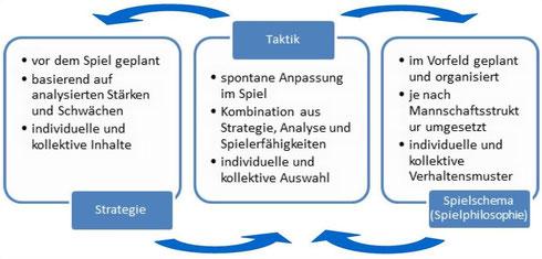 Abb.9 - Haupteigenschaften der Strategie, Taktik und Spielschema