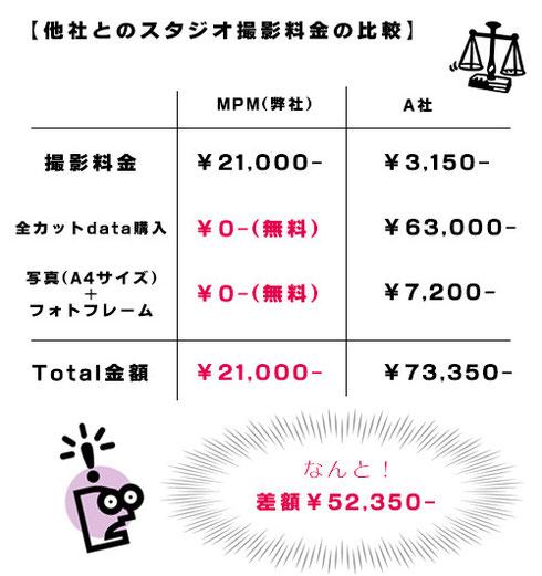 2013.6月現在の価格