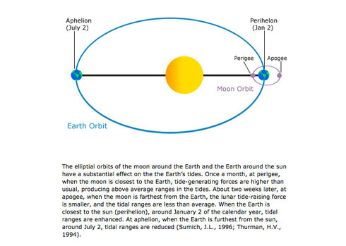 NOAA Diagram and explanation of the combined effects of Moon and Sun and their elliptial orbits on the tides
