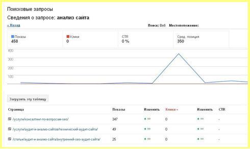 Сведения о поисковых запросах в Google WebMaster Tools