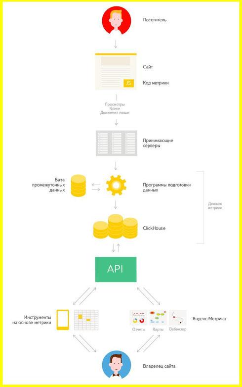 Как работает аналитическая система Яндекс.Метрика