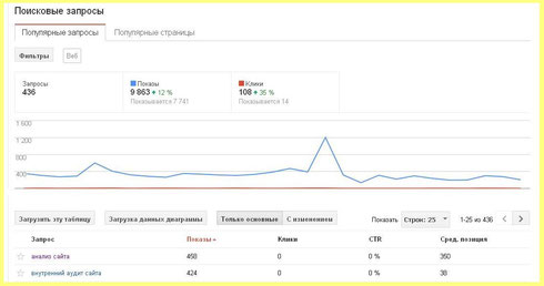 Поисковые запросы от Google WebMaster Tools