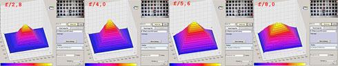 3D графики от Imatest