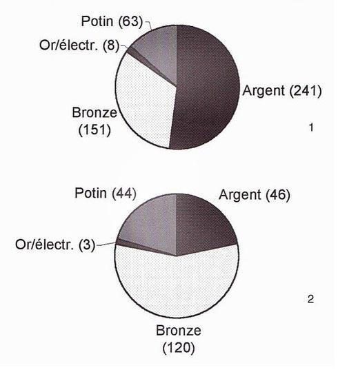 Répartition des monnaies par alliage monétaire à Alise-Sainte-Reine, 1: monnaies des fossés, 2: monnaies des camps. Crédit: K. Gruel, L. Popovitch.