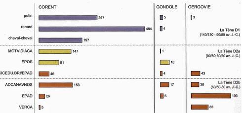 Diagramme de distribution des monnaies (nombre et chronologie) sur les principales agglomérations de basse Auvergne. Crédit: M. Poux.