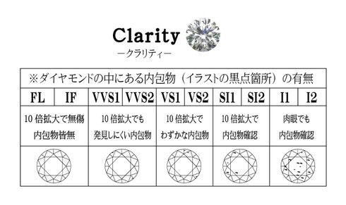 婚約指輪クラリティ