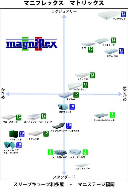 マニフレックス商品比較 / マニフレックスの品揃えが 1番の マニステージ福岡