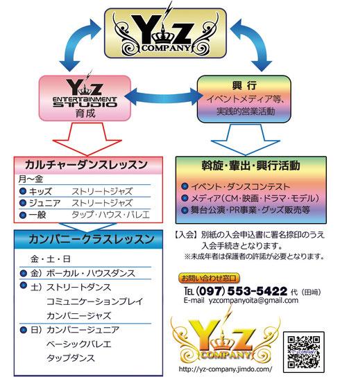 Y'z COMPANY 組織図(※ダブルclickで拡大表示)